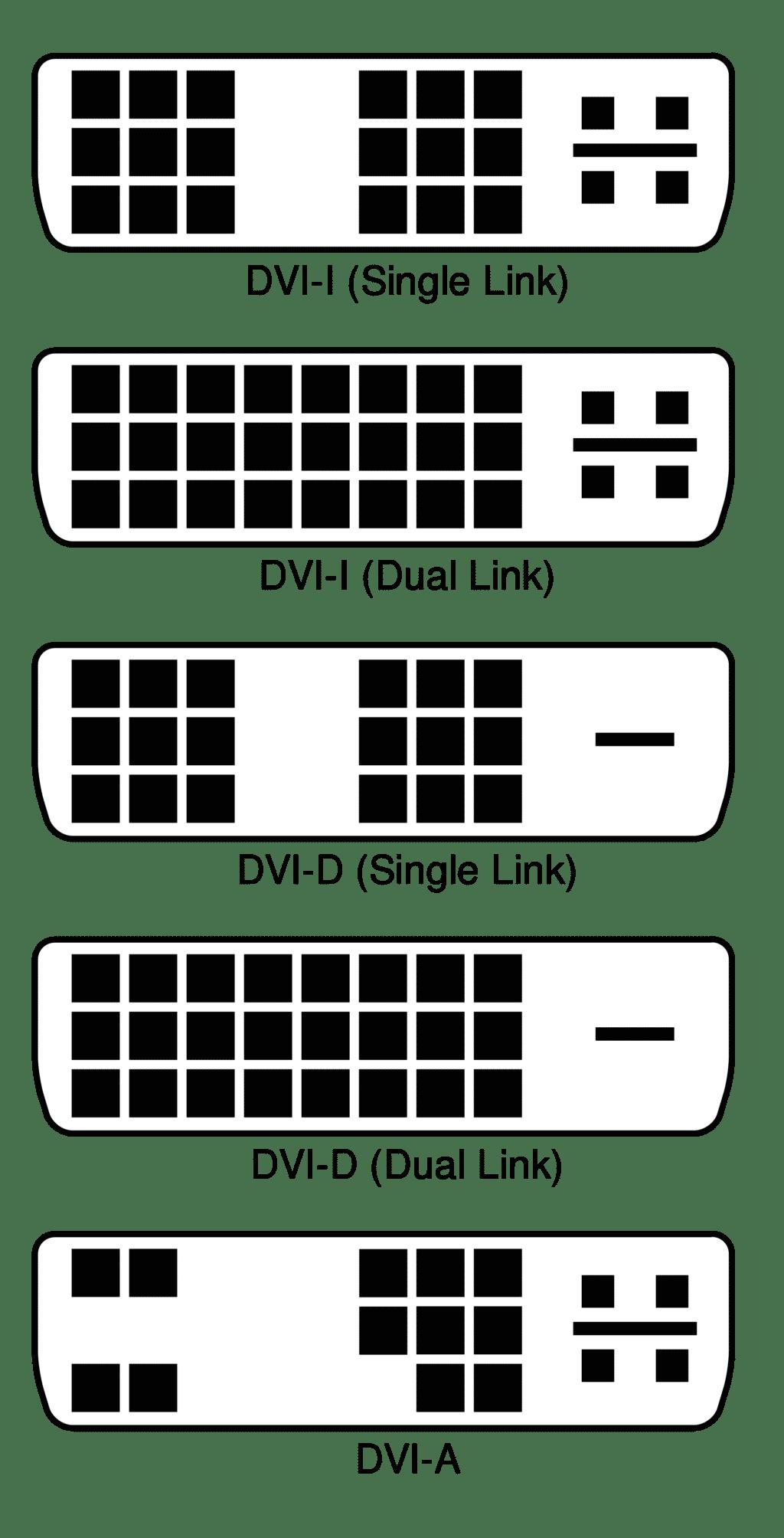 DisplayPort vs HDMI vs USB-C vs DVI vs VGA – Lequel est le