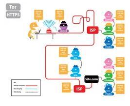 Comment parcourir le web anonymement